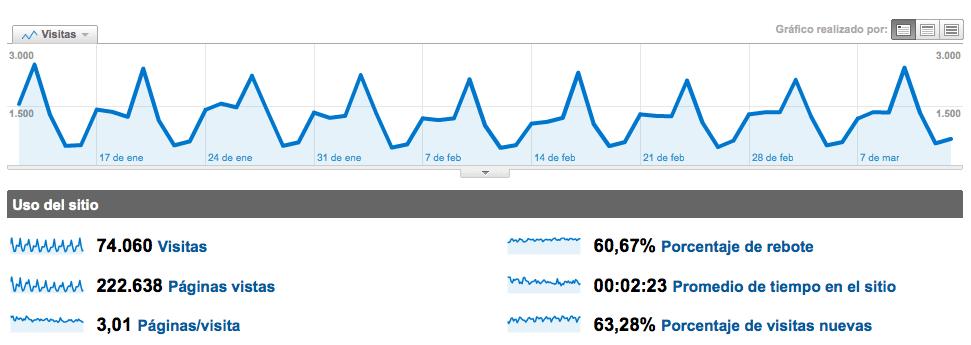 Datos de tráfico de una web que muestran los picos en los días de lanzamiento de su boletín