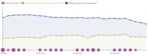 Visión general_ estadísticas de Facebook