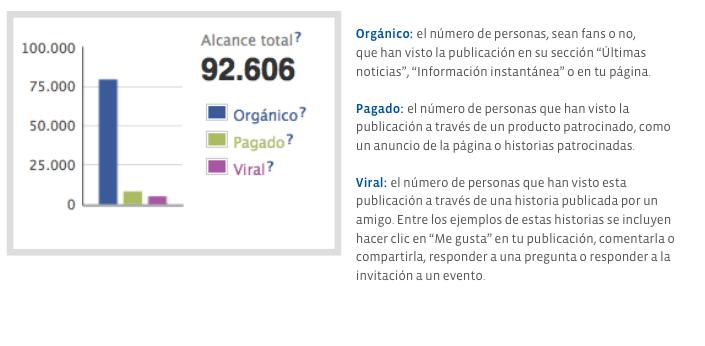 Alcance de las publicaciones por origen _Estadísticas de Facebook