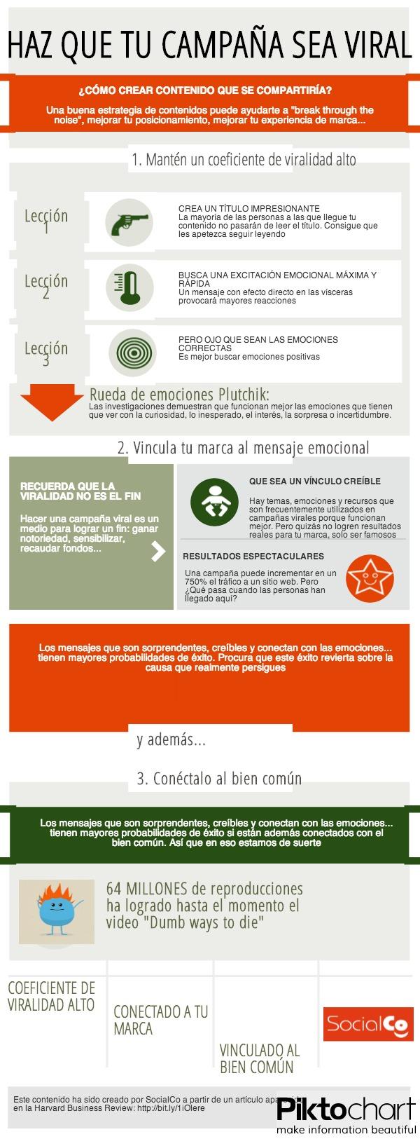 Infografía sobre viralidad