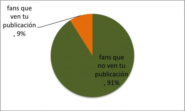 Gráfico del alcance en Facebook