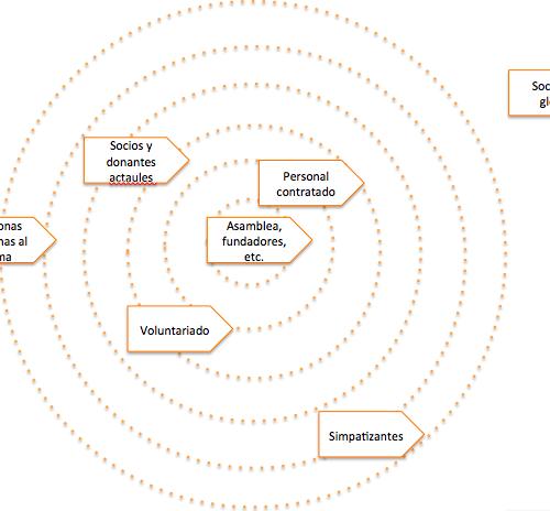 Los públicos objetivos y su cercanía a la ONG