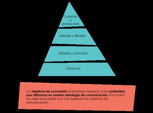 plan de comunicacion objetivos de conversión