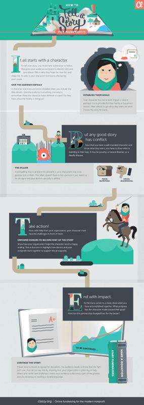 Infografía de Classy.com sobre cómo contar una historia