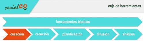 básicas, curacion, creación, planificacion, difusion y análisis