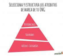 Pirámide de atributos de marca