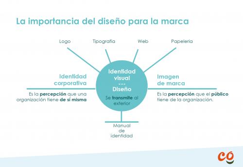 Grafico con los elementos del diseño ong