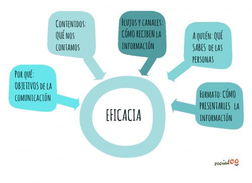 formatos y objetivos de la comunicación interna en ONG