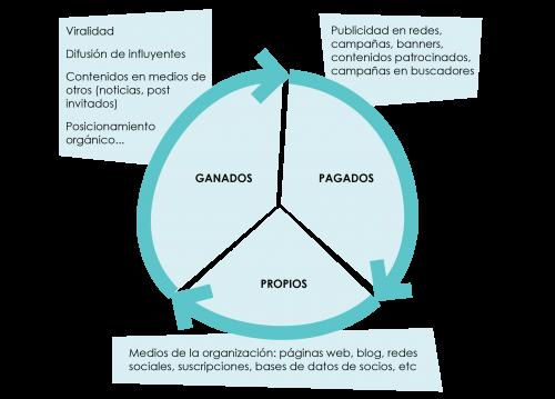 estrategias para el plan de comunicacion ong