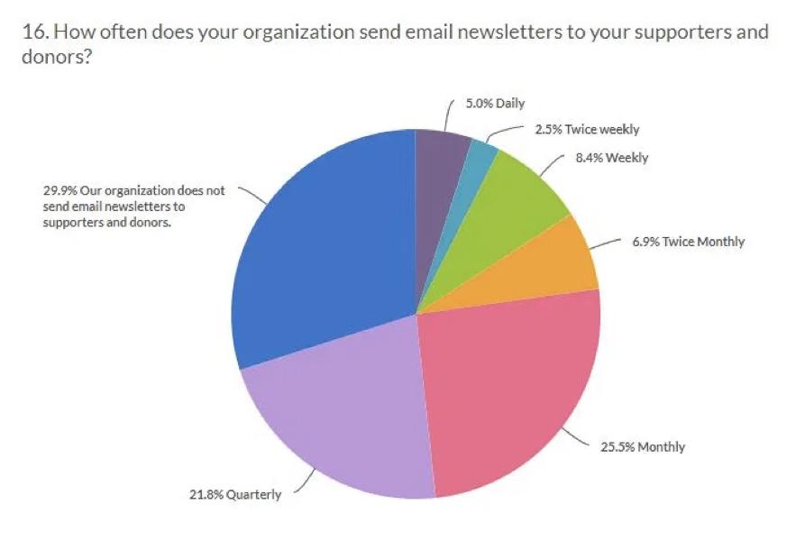 Frecuencia en el envío de emails