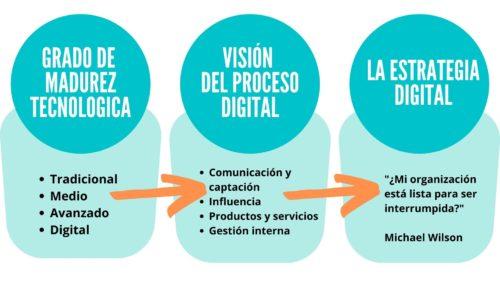 Tres pasos de la transformación digital